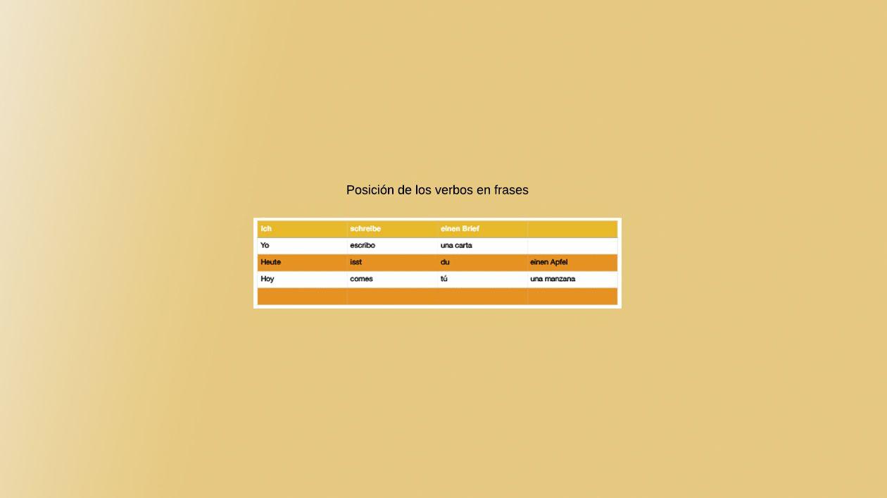 Posición De Los Verbos En Frases Passwordlearn